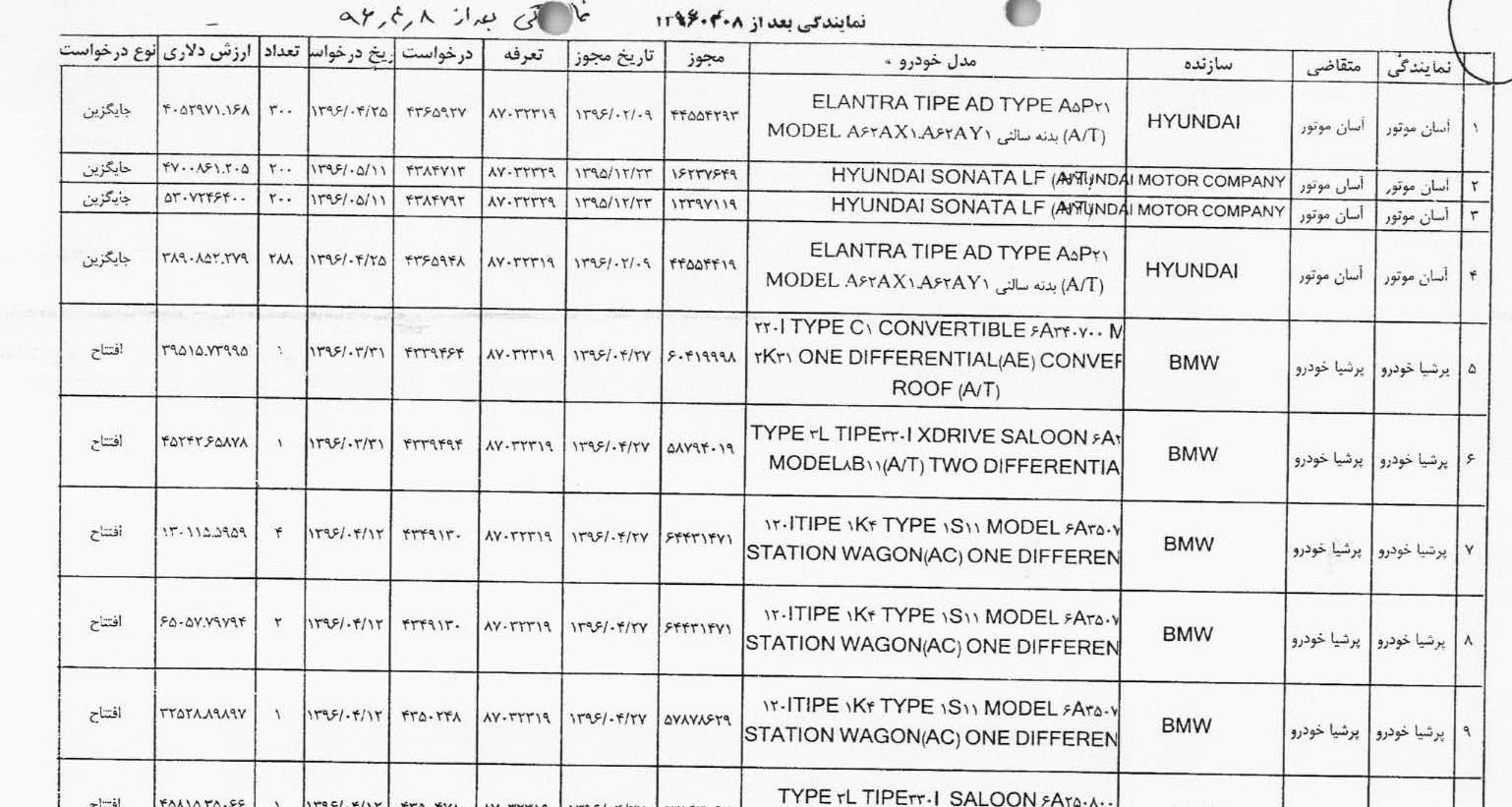 فهرست شرکتها و اشخاص متخلف در واردات خودرو منتشر شد + لیست