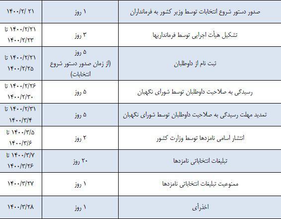 جدول زمان بندی انتخابات ریاست جمهوری ۱۴۰۰ /اسامی نامزدها ۵ و ۶ خرداد اعلام خواهد شد